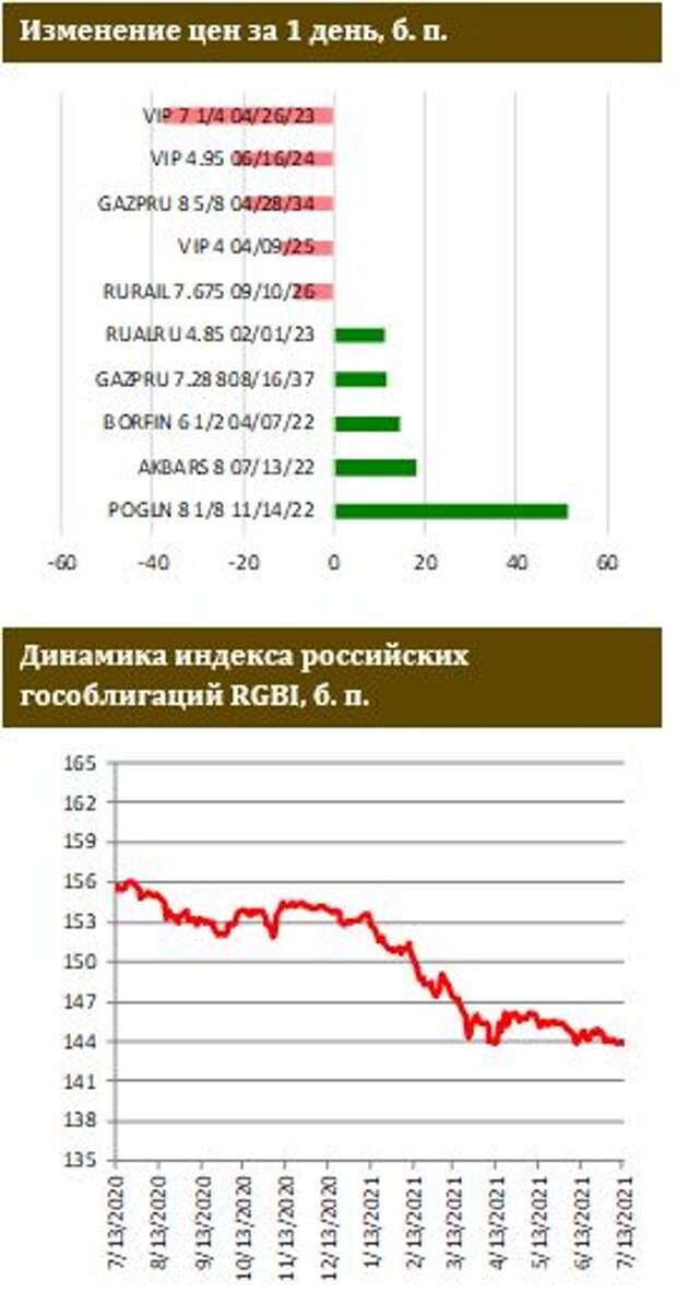 ФИНАМ: Долларовая инфляция бьет рекорды