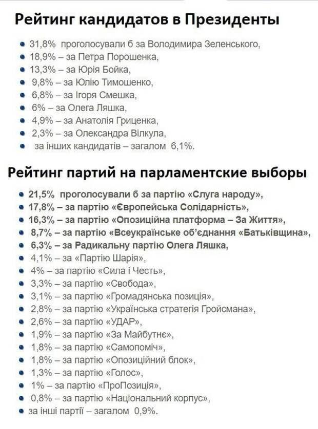 Заказная социология нарисовала резкий всплеск популярности партии Ляшко и второе место Порошенко