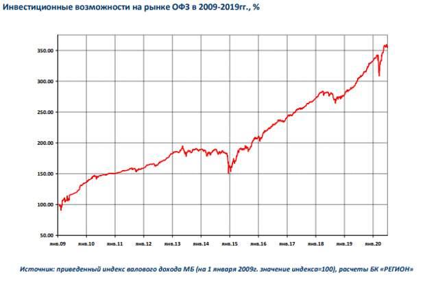 БК РЕГИОН: Основные итоги рынка рублевых облигаций за 2 квартал