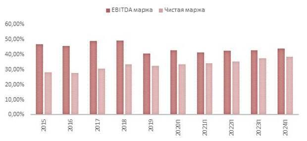 Динамика маржи EBITDA и чистой маржи Pfizer (с прогнозными значениями)