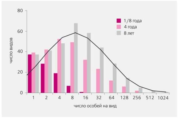 Рис.4. Число видов по логарифмическим классам обилия (октавам). С увеличением выборки (от 1/8 года до 8 лет) распределение больше становится похожим на логнормальное. Хвост редких видов еще не выявлен полностью, и левая часть гистограммы срезана. По данным Уильмса и др. [1].