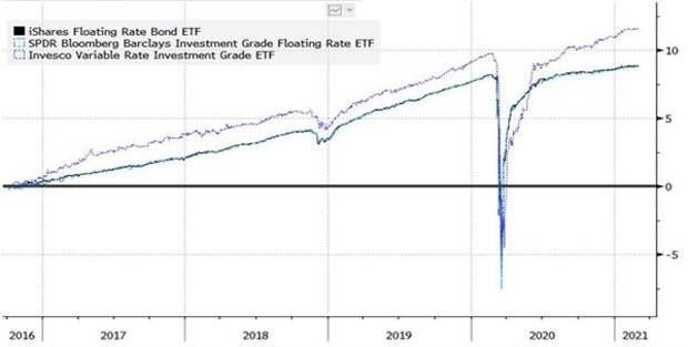 Доходность (total return) фондов VRIG, FLOTи FLRN