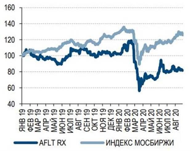 Динамика котировок Аэрофлота и индекса МосБиржи