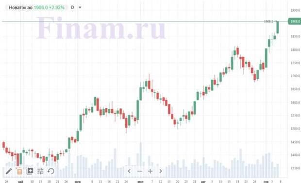 "Динамика акций ""НОВАТЭКа"""