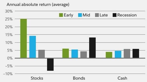 Историческая динамика доходности классов активов в зависимости от стадии экономического цикла