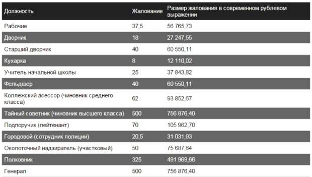 Что можно было купить на зарплату в царской России