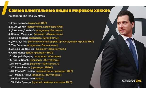 Ротенберг вошел в топ-20 влиятельных людей мирового хоккея — выше Гретцки и Тимченко. За что его уважают в Канаде?