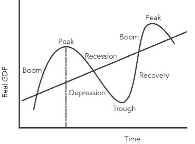"""Экономический цикл и """"инвестиционные часы"""""""