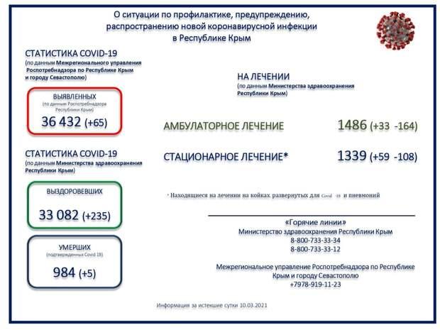 Ещё 5 человек с коронавирусом скончались в Крыму