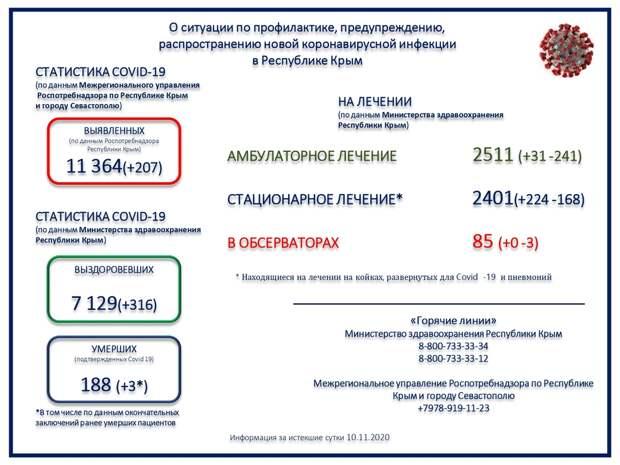 В Крыму зафиксировали ещё 3 смерти больных коронавирусом