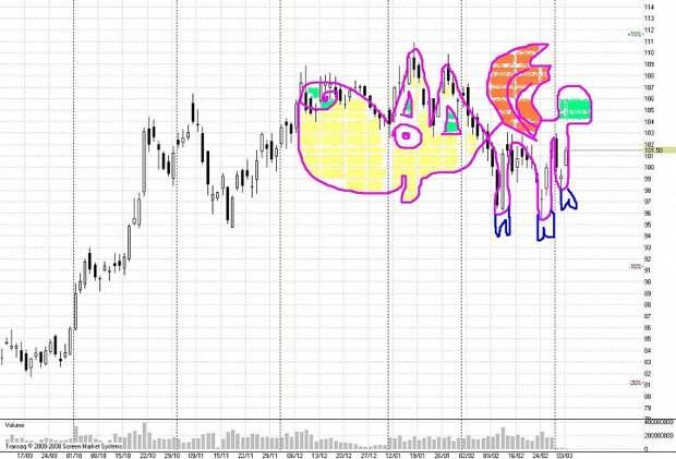 Сенсация: первая в мире биржевая кракозябра поймана!!!