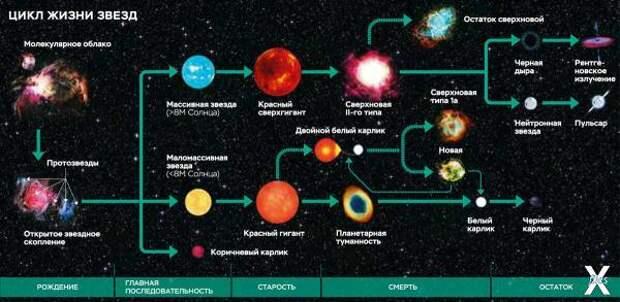 Ученые впервые зафиксировали искаженный свет черной дыры