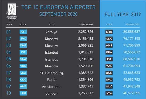 Российские аэропорты выходят на первое место в Европе