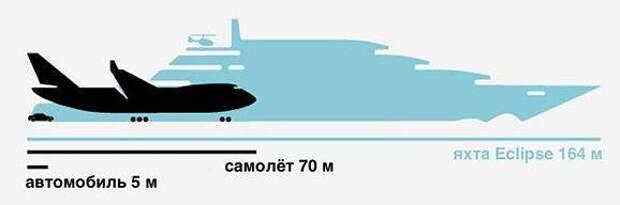 20 яхт российских миллиардеров превосходят по стоимости военно-морской флот