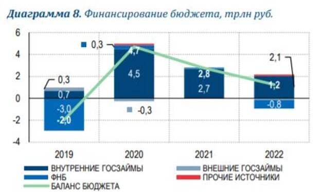 Россия-2021: на пути к росту