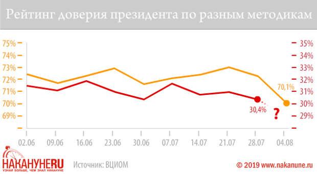 Рейтинг доверия президента по разным методикам(2019) Фото: Накануне.RU