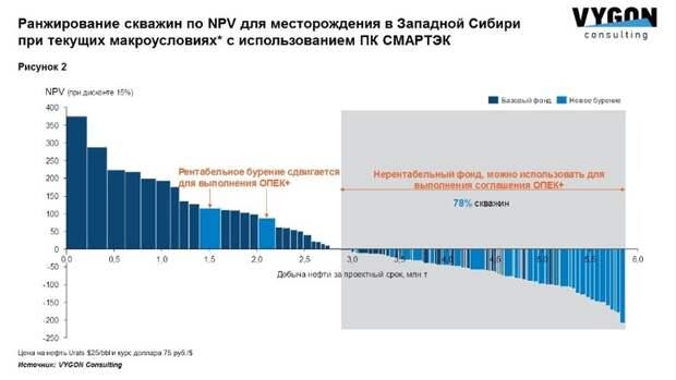 Новое соглашение ОПЕК+: как минимизировать потери