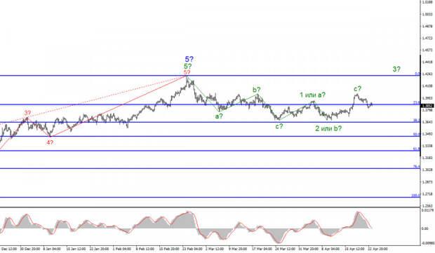 Анализ GBP/USD. 23 апреля. Розничные продажи в Великобритании подскочили в марте, но это не особо помогло британцу