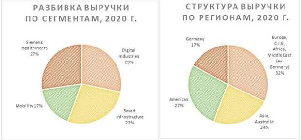 Разбивка выручки по сегментам и регионам (2020 г.)
