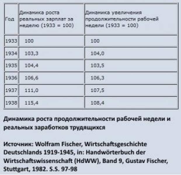 """""""Сладкая"""" жизнь гитлеровского рабочего"""