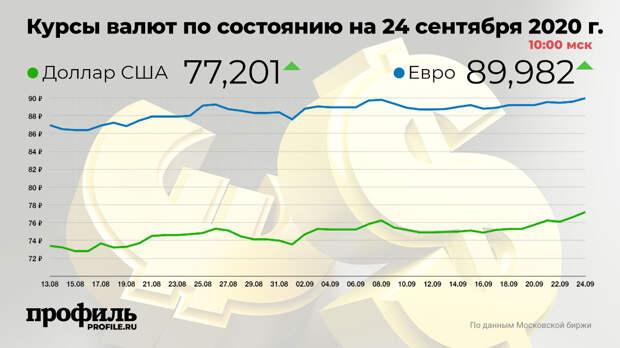 Доллар вырос до 77,2 рубля