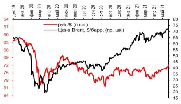 Курс рубля и цена на нефть