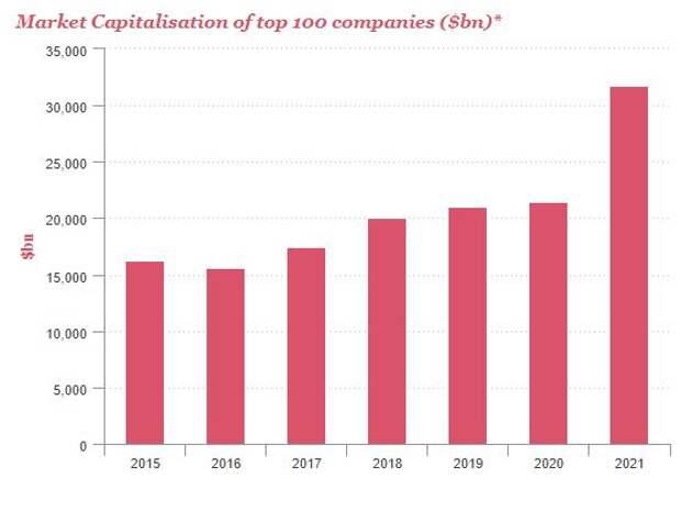 Рыночная капитализация 100 крупнейших компаний