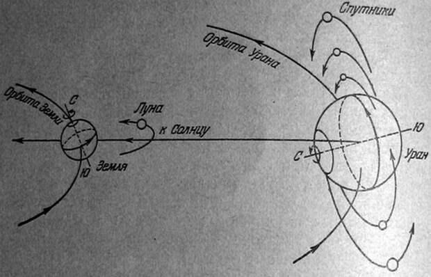 Ось вращения Урана.
