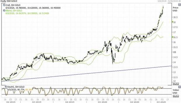 График iShares Gold Trust