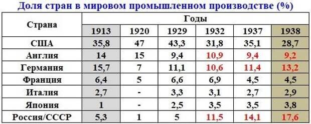 Неизбежность Второй мировой и Великой Отечественной войн