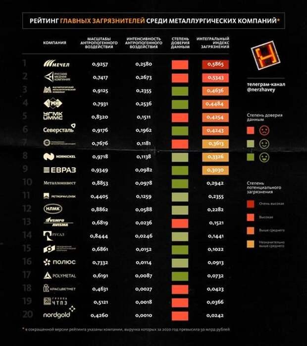 «Нержавейка» представляет рейтинг главных загрязнителей среди металлургов по итогам 2020 года