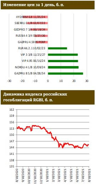 ФИНАМ: Минфин бьет рекорды на первичном рынке ОФЗ