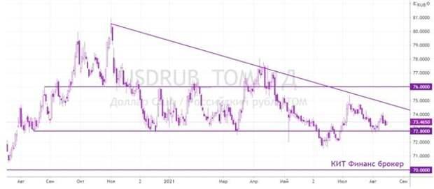 COVID-19 косвенно оказывает влияние на валютный рынок