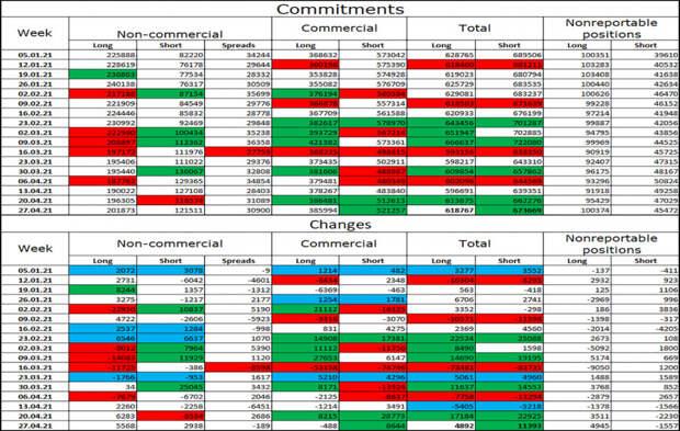 EUR/USD. 6 мая. Отчет COT. Выступление Джанет Йеллен взбудоражило рынки, но ненадолго.