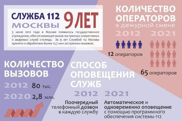 Помощь уже в пути: за девять лет Служба 112 Москвы приняла более 12,7 млн экстренных вызовов
