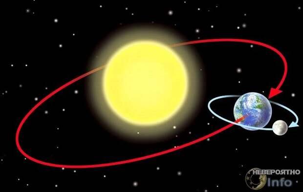 Орбита Земли меняется. Какие могут быть последствия? (видео)