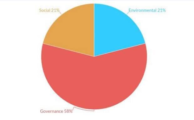 """Штраф """"Норникеля"""" - сигнал о растущих экологических рисках на развивающихся рынках"""
