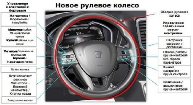 Новый мультируль, запуск с кнопки, круговой обзор: подробности о ГАЗели NN