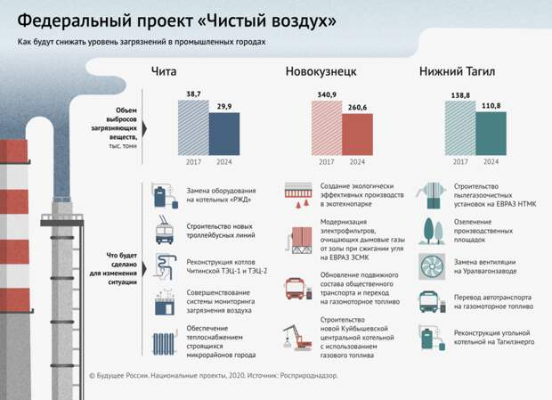 Зачем контролировать воздух: как устроена система мониторинга в Москве