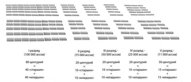 Центуриатная структура римского общества - Так создавались легионы: фаланга в Древнем Риме | Военно-исторический портал Warspot.ru