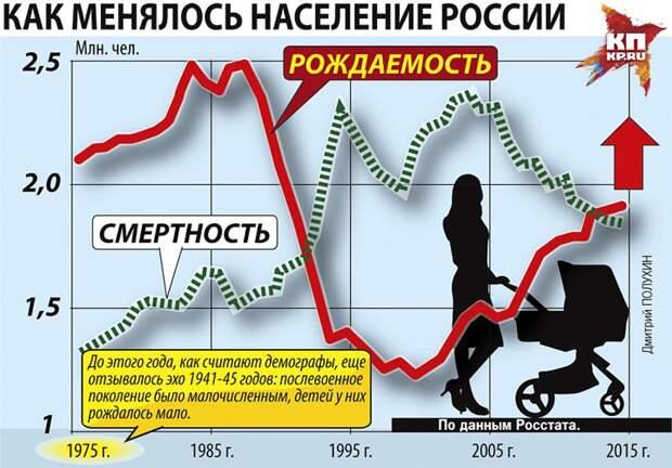 Реформы Ельцина погубили больше людей, чем репрессии Сталина