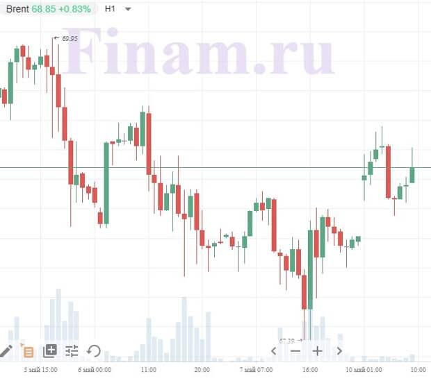 Внешний фон располагает к позитивному открытию торгов в России
