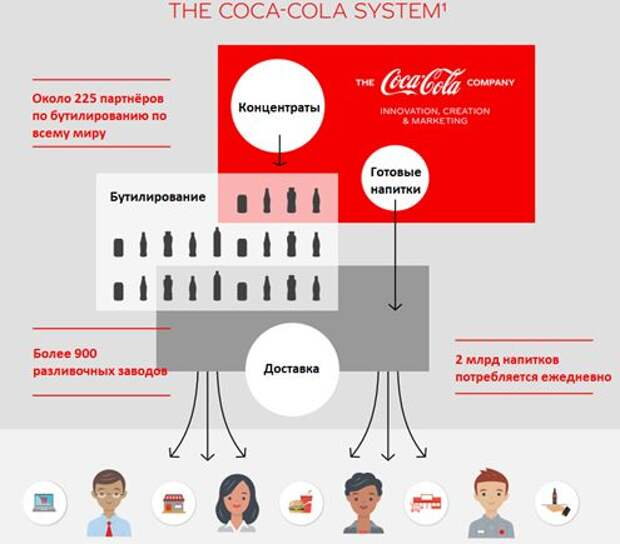 Coca-Cola - консервативная ставка на конец пандемии