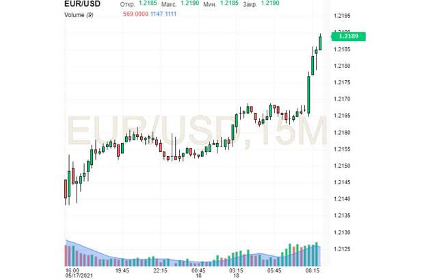 EUR/USD: доллар привыкает лавировать, а евро – пользоваться ситуацией