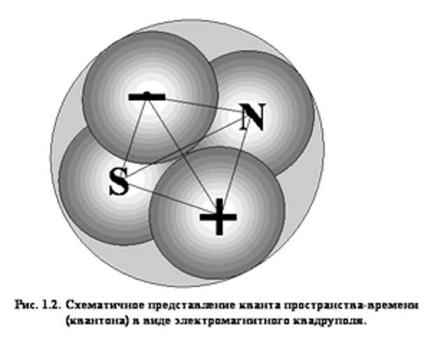 Критический анализ работ В.С. Леонова