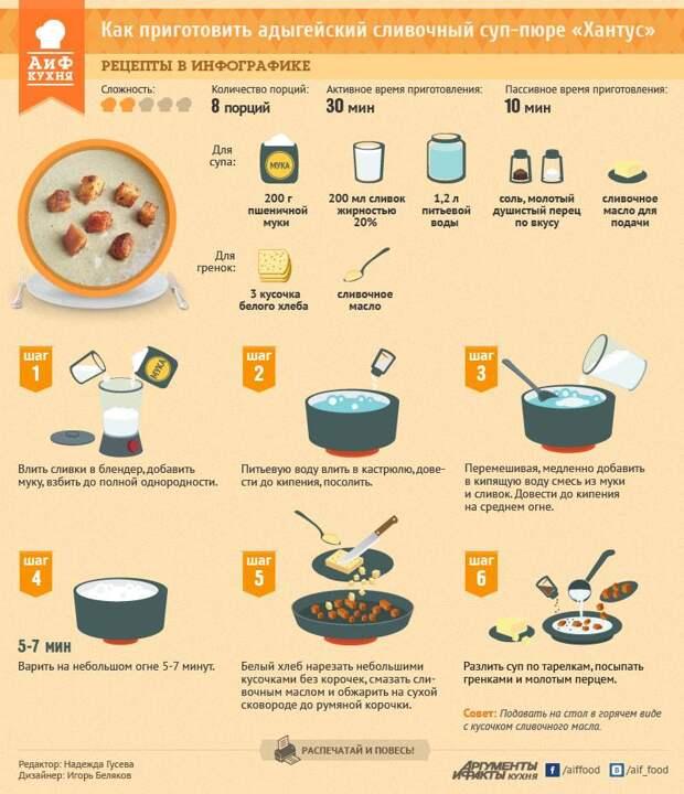Адыгейский сливочный суп-пюре «Хантус». Рецепт в инфографике