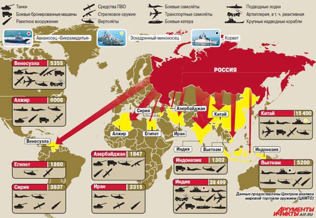 Качество и надежность: Россия стала одним из лидеров по продаже оружия