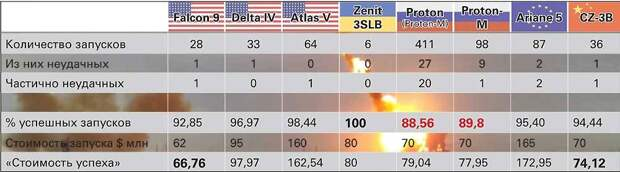 количество запусков ракет