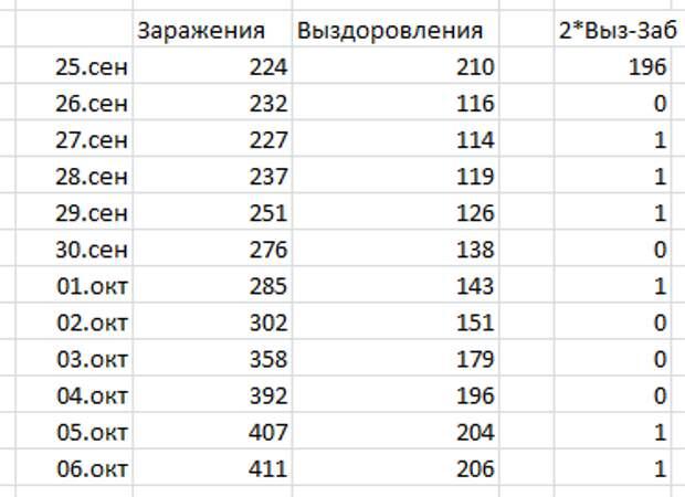 Удивительная статистика по коронавирусу в Санкт-Петербурге Коронавирус, Статистика, Санкт-Петербург