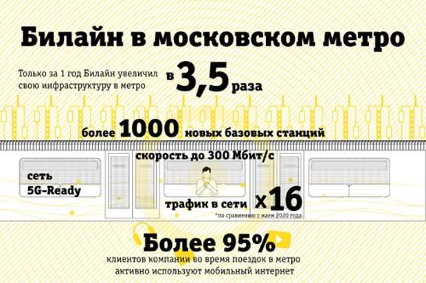 """""""ВымпелКом"""" завершил строительство 5G-Ready сети в Московском метро"""